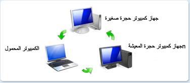 Windows Vista - работа в сети.